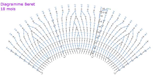 Diagramme beret au crochet