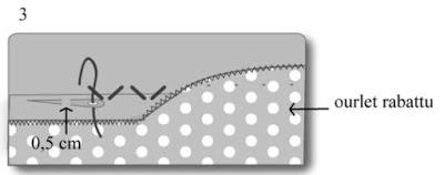 Ourlet au point glissé ou point coulé